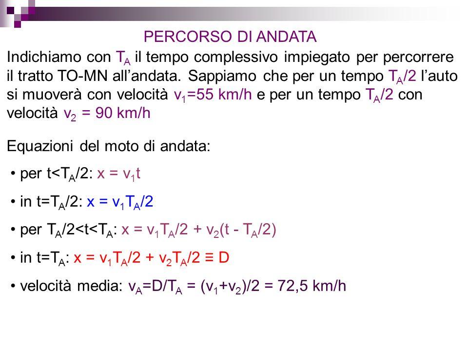 Equazioni del moto: Nel punto di altezza massima v=0: Incognite: h, v 0 h si trova imponendo che il corpo tocchi il suolo nellistante t 2 : Laltezza massima si trova calcolando x(t 1 ):