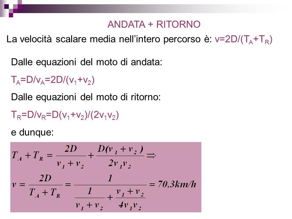 ANDATA + RITORNO La velocità scalare media nellintero percorso è: v=2D/(T A +T R ) Dalle equazioni del moto di andata: T A =D/v A =2D/(v 1 +v 2 ) Dall