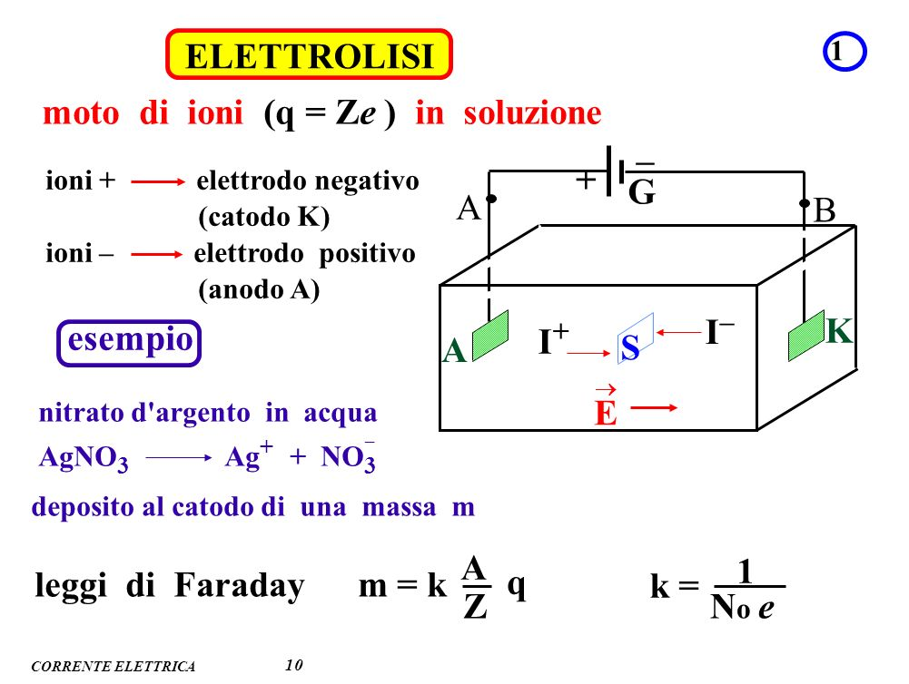 CORRENTE ELETTRICA ELETTROLISI 1 10 moto di ioni (q = Ze ) in soluzione I+I+ I–I– S A K G + – A B E ioni + elettrodo negativo (catodo K) ioni – elettr