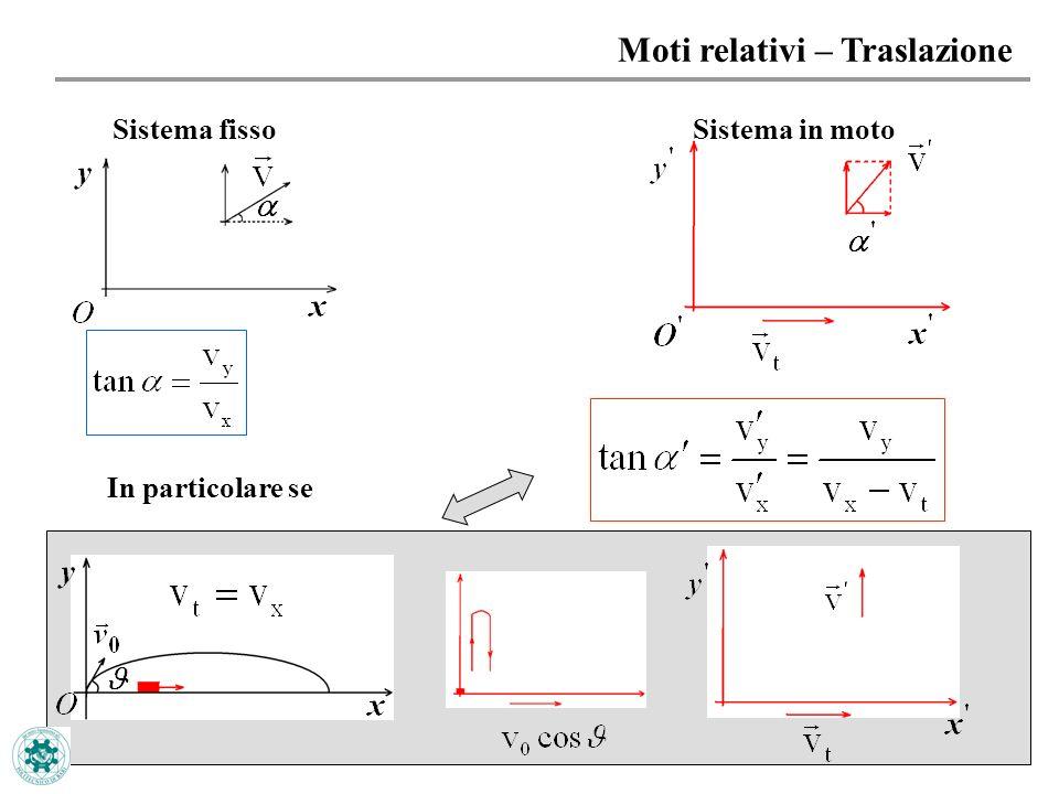 21 Moti relativi – Traslazione Sistema fissoSistema in moto In particolare se