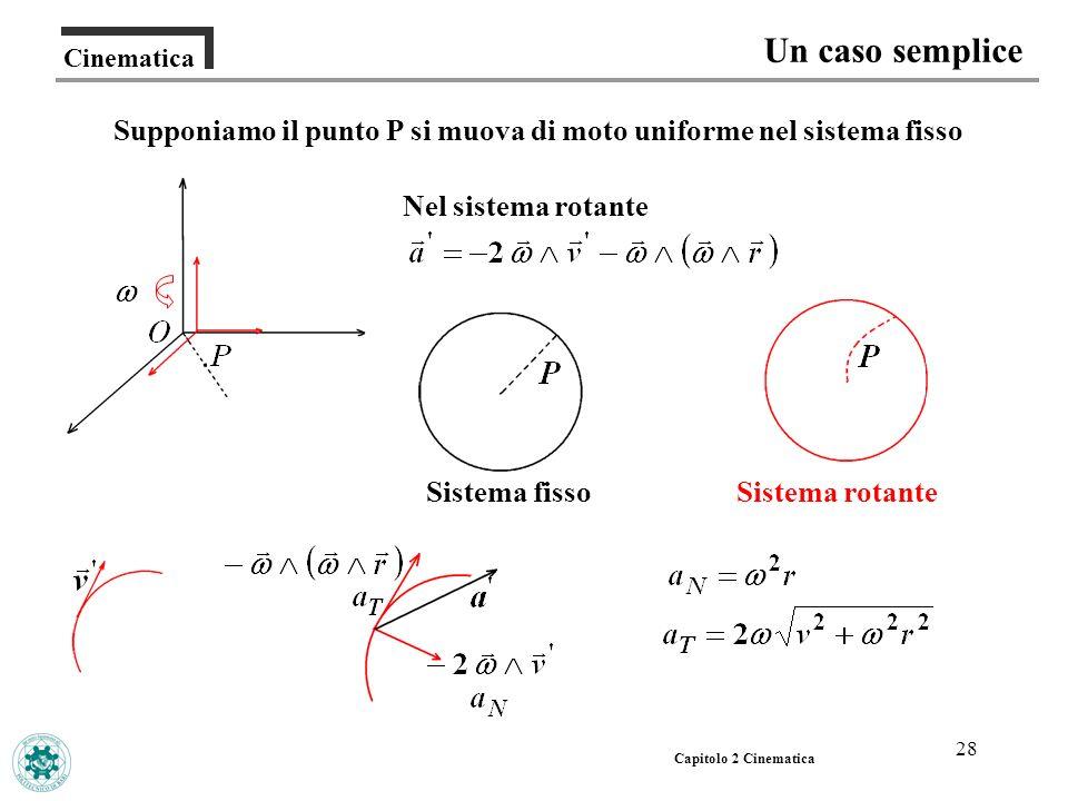 28 Cinematica Un caso semplice Capitolo 2 Cinematica Supponiamo il punto P si muova di moto uniforme nel sistema fisso Sistema rotanteSistema fisso Ne