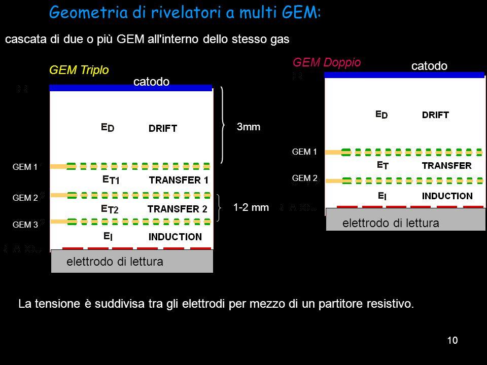 10 Geometria di rivelatori a multi GEM: GEM Triplo elettrodo di lettura GEM 1 GEM 2 GEM 3 catodo GEM Doppio elettrodo di lettura GEM 1 GEM 2 catodo La