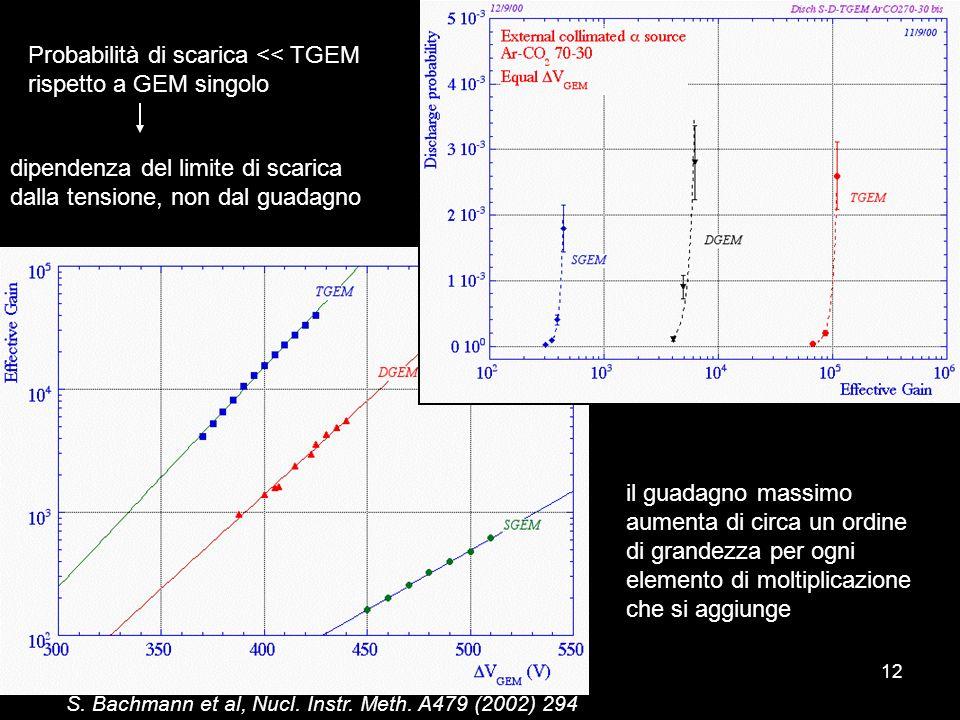 12 S. Bachmann et al, Nucl. Instr. Meth. A479 (2002) 294 Probabilità di scarica << TGEM rispetto a GEM singolo dipendenza del limite di scarica dalla