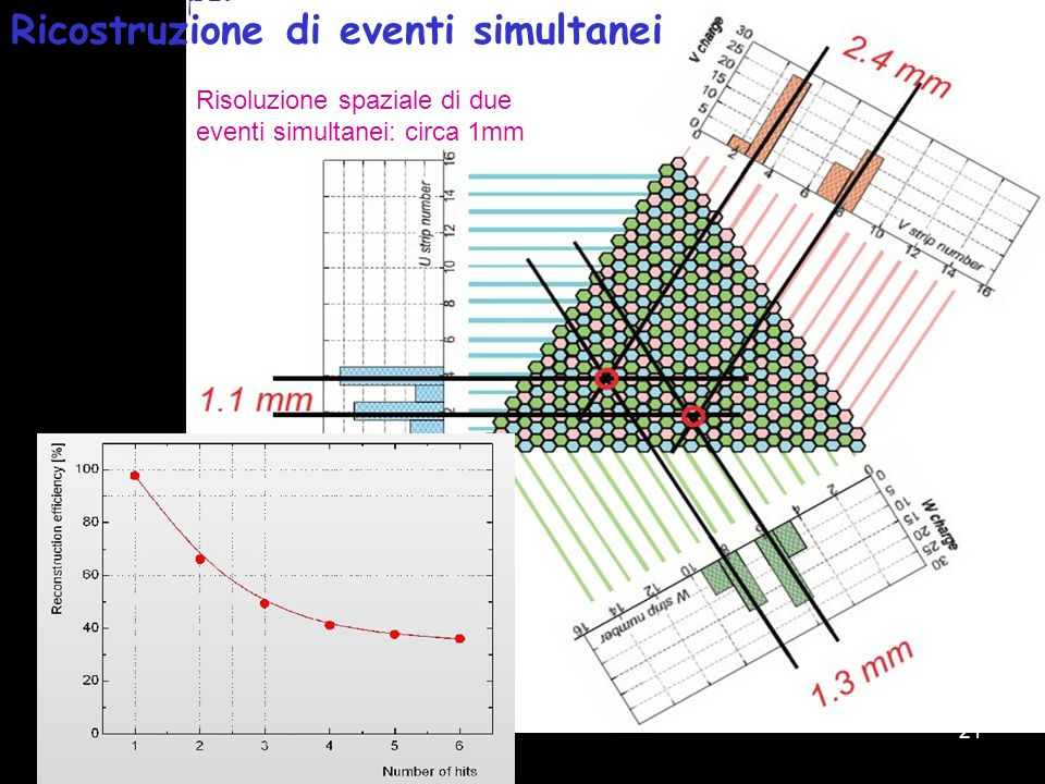 21 Risoluzione spaziale di due eventi simultanei: circa 1mm Ricostruzione di eventi simultanei
