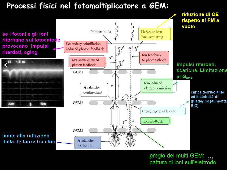 27 Processi fisici nel fotomoltiplicatore a GEM: riduzione di QE rispetto ai PM a vuoto se i fotoni e gli ioni ritornano sul fotocatodo provocano impu