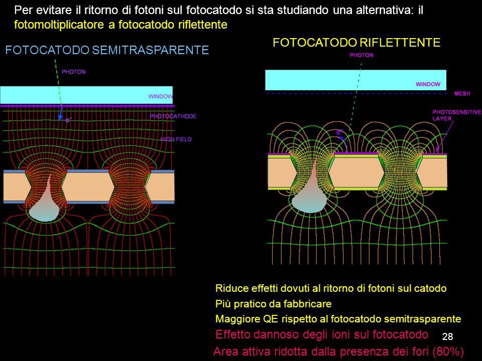 28 FOTOCATODO SEMITRASPARENTE FOTOCATODO RIFLETTENTE Per evitare il ritorno di fotoni sul fotocatodo si sta studiando una alternativa: il fotomoltipli