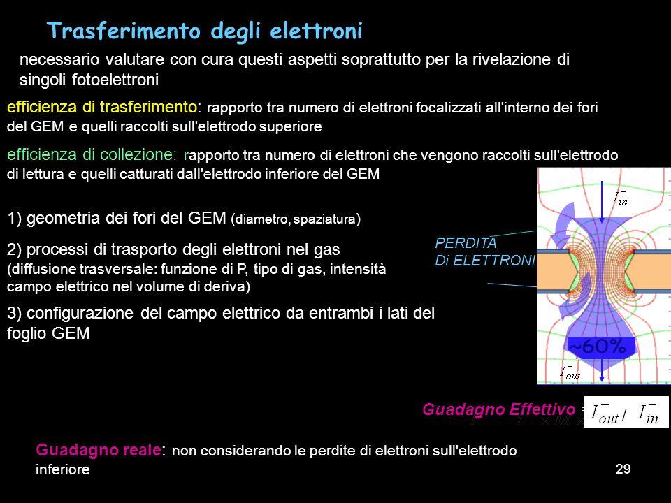 29 Trasferimento degli elettroni necessario valutare con cura questi aspetti soprattutto per la rivelazione di singoli fotoelettroni efficienza di tra