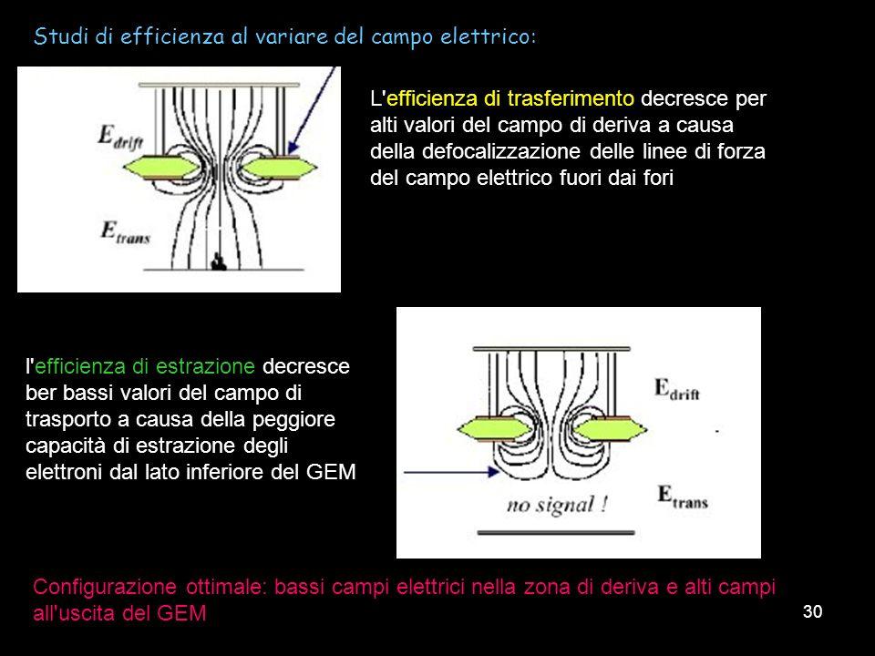30 l'efficienza di estrazione decresce ber bassi valori del campo di trasporto a causa della peggiore capacità di estrazione degli elettroni dal lato