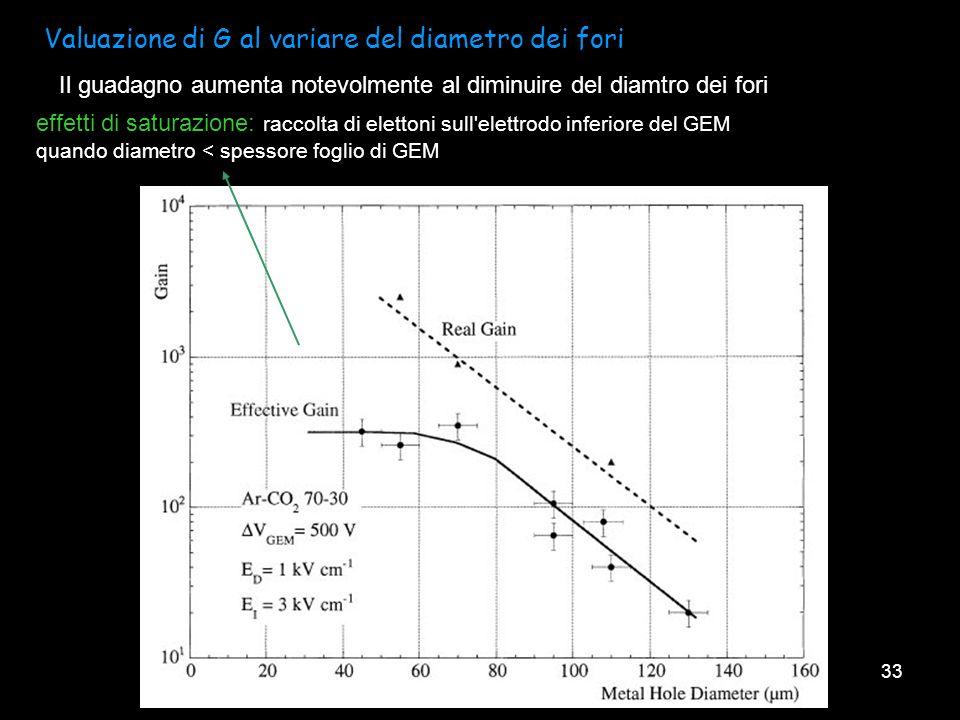 33 Valuazione di G al variare del diametro dei fori Il guadagno aumenta notevolmente al diminuire del diamtro dei fori effetti di saturazione: raccolt