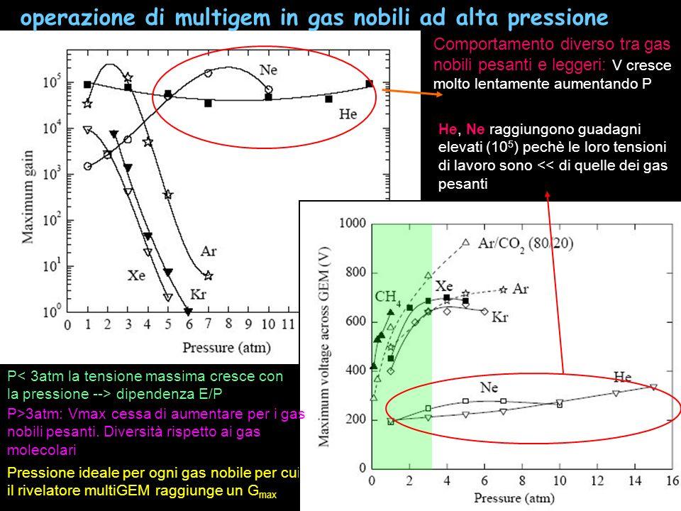 34 Comportamento diverso tra gas nobili pesanti e leggeri: V cresce molto lentamente aumentando P He, Ne raggiungono guadagni elevati (10 5 ) pechè le