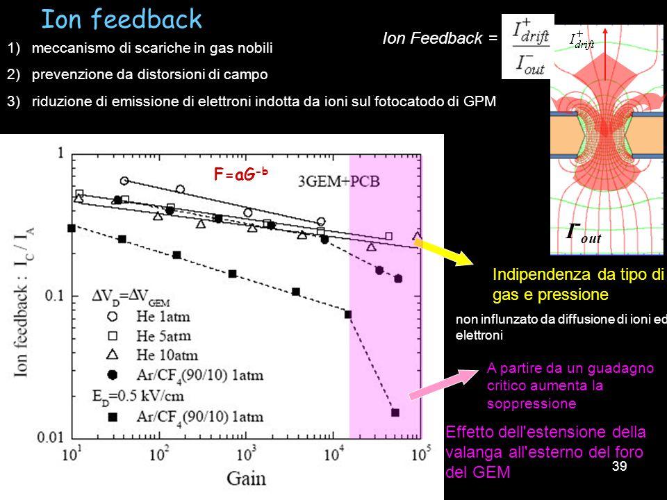 39 F=aG -b Ion feedback 1)meccanismo di scariche in gas nobili 2)prevenzione da distorsioni di campo 3)riduzione di emissione di elettroni indotta da
