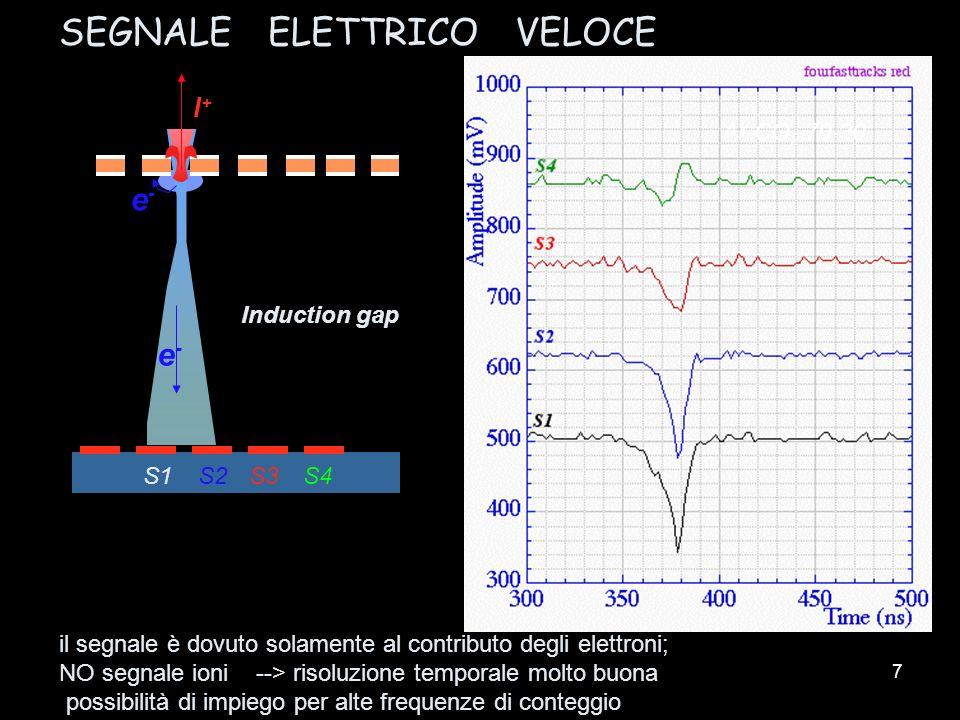 7 SEGNALE ELETTRICO VELOCE il segnale è dovuto solamente al contributo degli elettroni; NO segnale ioni --> risoluzione temporale molto buona possibil
