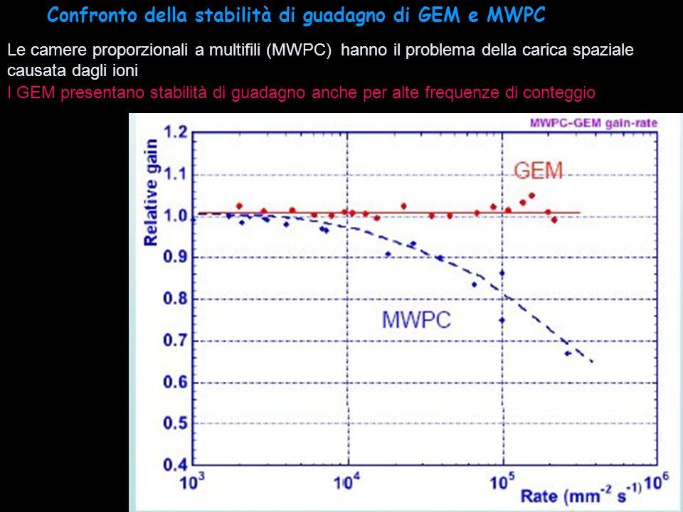 8 I GEM presentano stabilità di guadagno anche per alte frequenze di conteggio Le camere proporzionali a multifili (MWPC) hanno il problema della cari