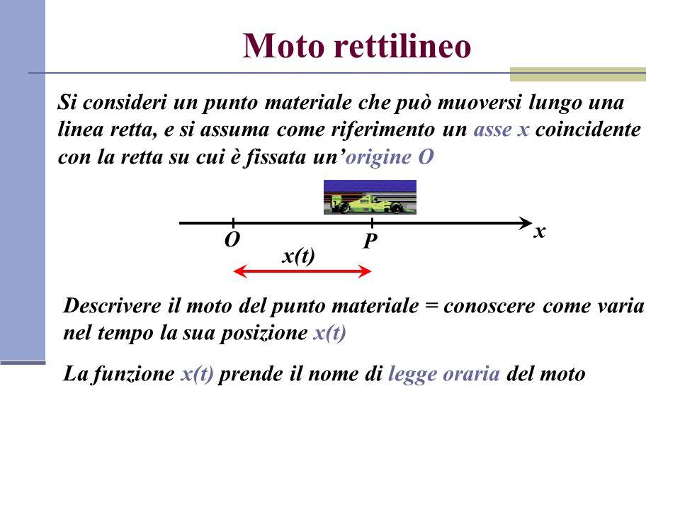Velocità media P = posizione del punto materiale allistante t 1 Q = posizione del punto materiale allistante t 2 =t 1 +Δt x OP x 1 =x(t 1 ) Q x 2 =x(t 2 ) ΔxΔx Δx = x 2 - x 1 = x(t 2 ) - x(t 1 ) spostamento del punto materiale nellintervallo di tempo Δt tra t 1 e t 2 velocità media La velocità media fornisce una indicazione complessiva su come varia la posizione del punto materiale nel tempo