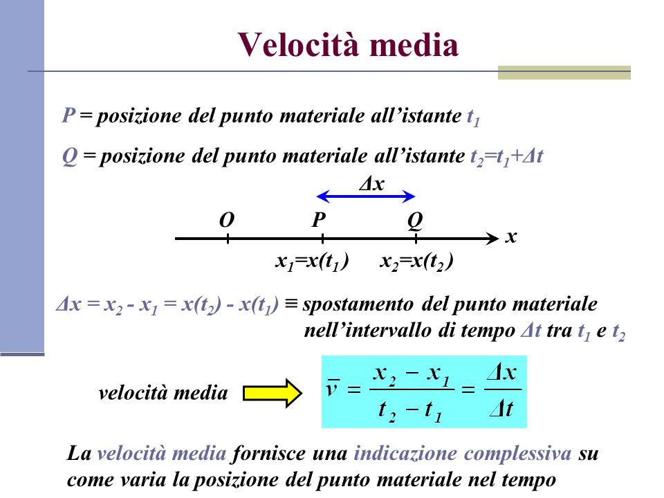 Significato geometrico della velocità media Riportiamo in un piano (t,x) le posizioni del punto materiale in funzione del tempo (diagramma orario) Ot x t1t1 t 2 =t 1 +Δt x 1 =x(t 1 ) x 2 =x(t 2 ) P Q α ΔxΔx ΔtΔt La velocità media v rappresenta la tangente dellangolo α tra lasse delle ascisse e la secante alla curva x(t) passante per i punti P e Q,cioè la pendenza della retta PQ