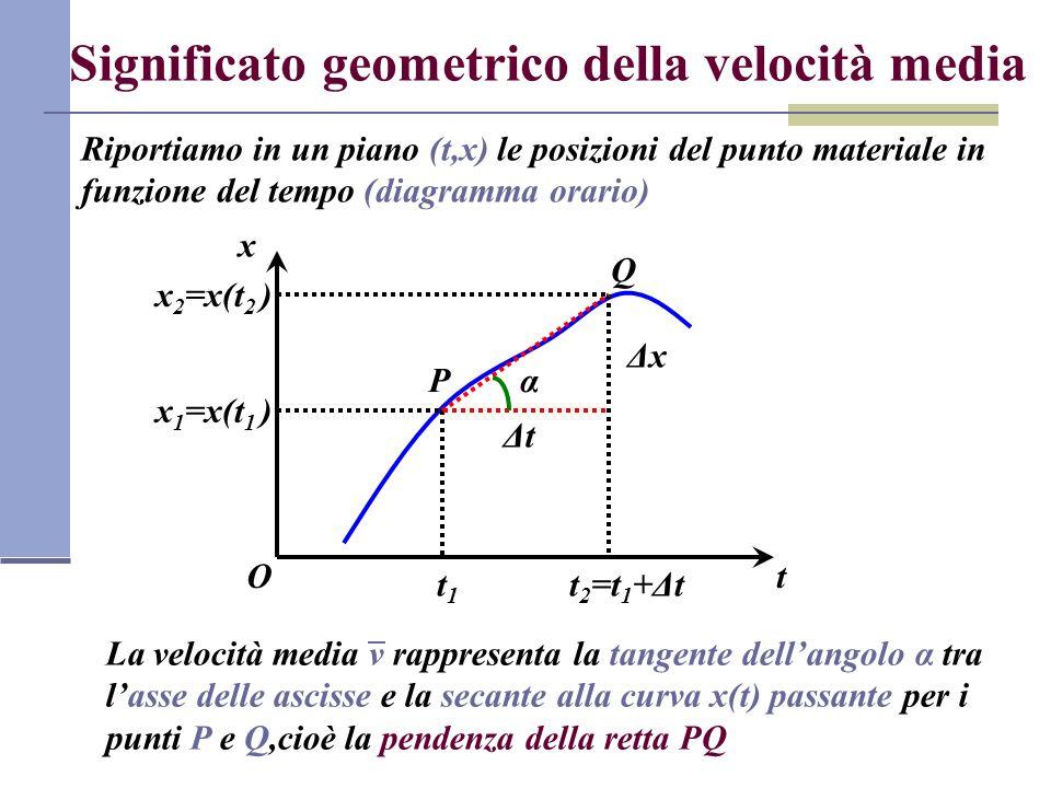Velocità istantanea La velocità istantanea fornisce una indicazione su come varia la posizione del punto materiale in un determinato istante di tempo Essa viene definita come limite della velocità media per Δt0 x OP x(t) Q x(t+Δt) ΔxΔx Q Q Q ΔxΔxΔxΔx ΔxΔx