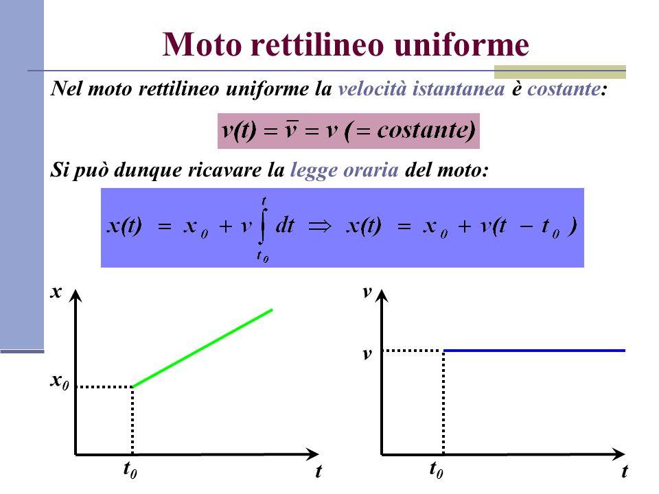 Accelerazione Siano v 1 =v(t 1 ) la velocità del punto materiale allistante t 1 e v 2 =v(t 2 ) la velocità allistante t 2 =t 1 +Δt.