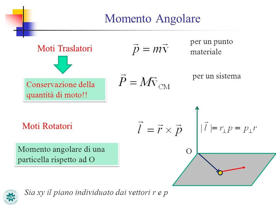 Momento Angolare Moti Traslatori per un punto materiale per un sistema Conservazione della quantità di moto!! Moti Rotatori Momento angolare di una pa