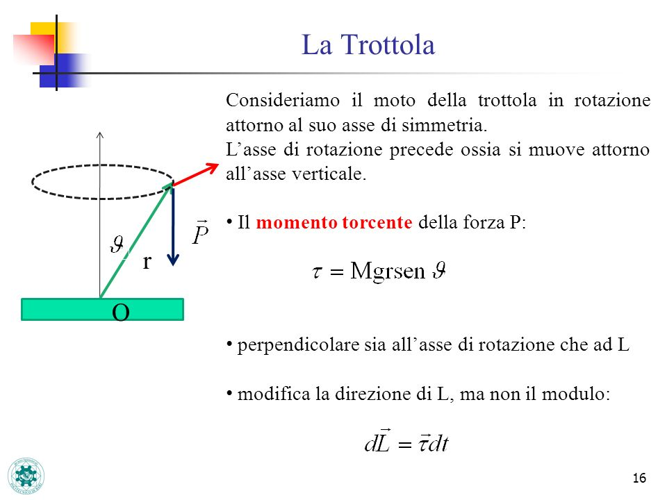 La Trottola 16 Consideriamo il moto della trottola in rotazione attorno al suo asse di simmetria. Lasse di rotazione precede ossia si muove attorno al
