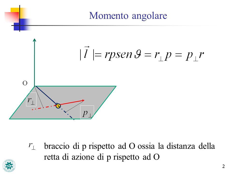 Momento angolare 2 O braccio di p rispetto ad O ossia la distanza della retta di azione di p rispetto ad O