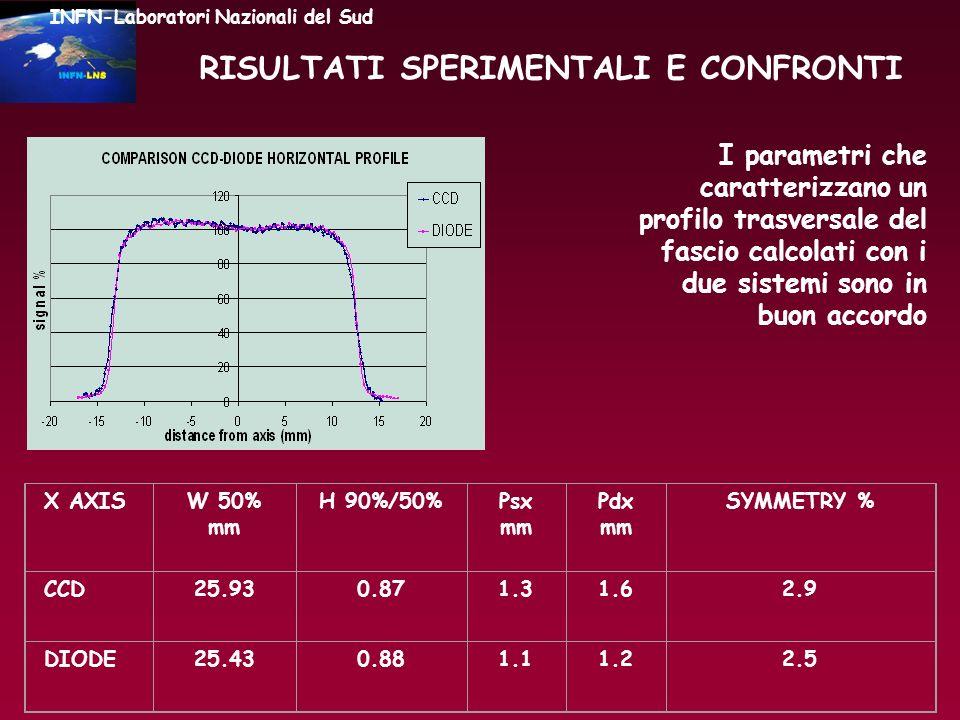 RISULTATI SPERIMENTALI E CONFRONTI I parametri che caratterizzano un profilo trasversale del fascio calcolati con i due sistemi sono in buon accordo I