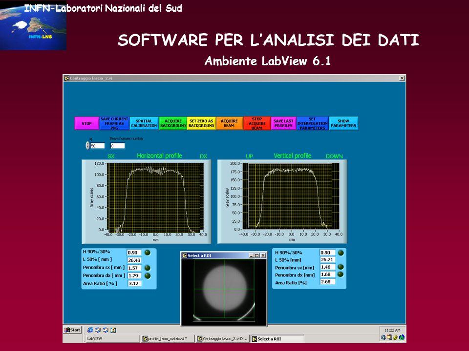 INFN-Laboratori Nazionali del Sud Calibrazione spaziale Fattore di calibrazione: 0.112 mm/pixel SOFTWARE PER LANALISI DEI DATI Ambiente LabView 6.1 Sistema di riferimento cartesiano Selezione ROI