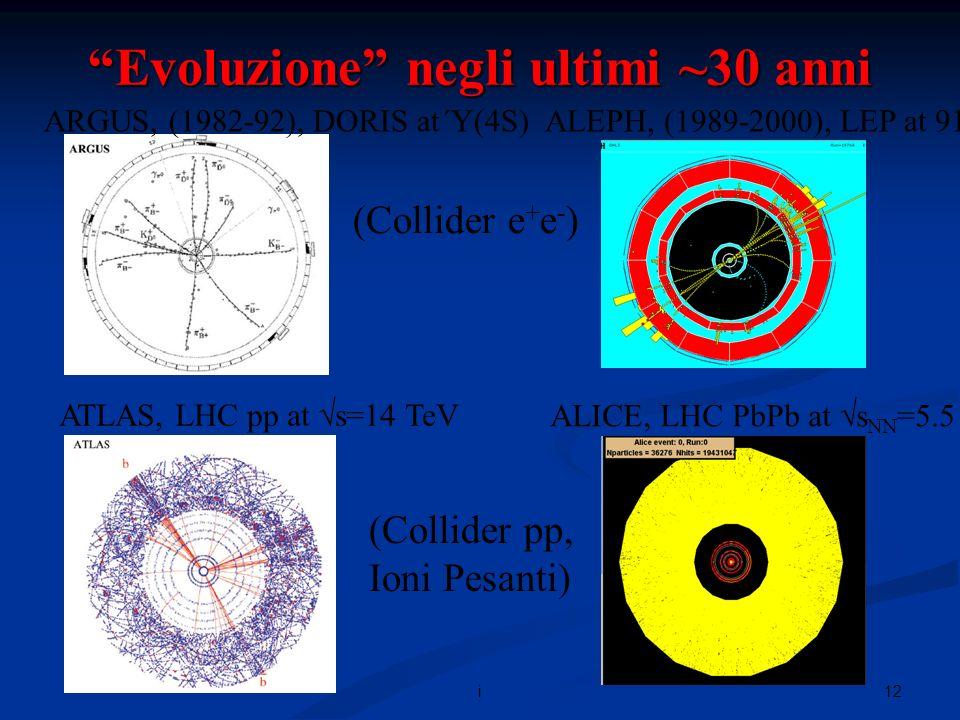 12i Evoluzione negli ultimi ~30 anni ARGUS, (1982-92), DORIS at Ύ(4S)ALEPH, (1989-2000), LEP at 91-209 GeV (Collider e + e - ) ATLAS, LHC pp at s=14 TeV ALICE, LHC PbPb at s NN =5.5 TeV (Collider pp, Ioni Pesanti)