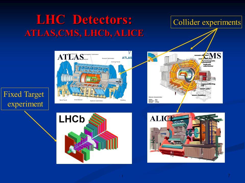 8i CMS Detector Slice di 30 o in azimuth