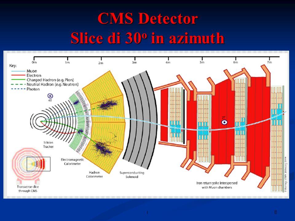 29i Un esempio molto semplice: tracce cariche in un rivelatore nella proiezione trasversa xy, in assenza di campo magnetico: y x Supponiamo di applicare una trasformazione {P}{F} del tipo: * * * * * * * * * * * * * * * * * * * * * * * * * * * * * * * * * * = Hits nei piani del rivelatore