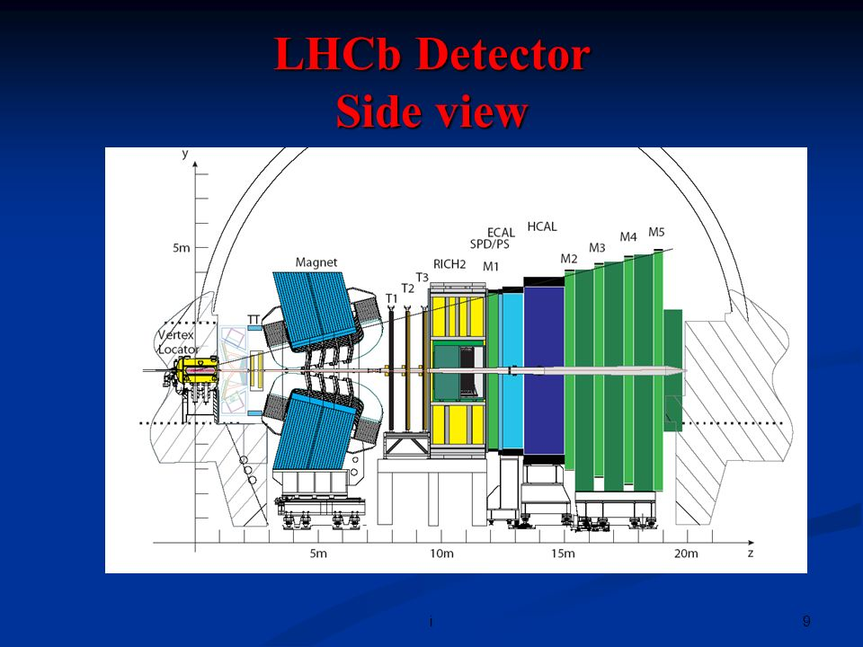 10i HMPID RICH, PID @ high p t ALICE Detector ITS Vertexing, low p t tracking and PID with dE/dx TPC Main Tracking, PID with dEdx TRD Electron ID, Tracking TOF PID @ intermediate p t PHOS 0 -ID MUON -ID + T0,V0, PMD,FMD and ZDC Forward rapidity region L3 Magnet B=0.2-0.5 T
