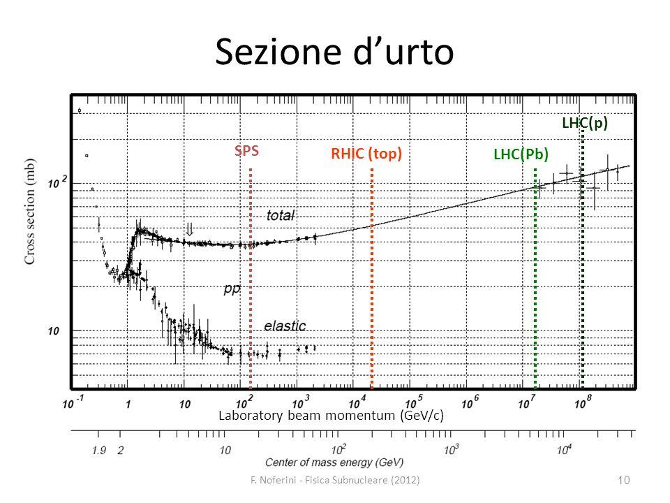 10 Sezione durto SPS RHIC (top) LHC(Pb) LHC(p) Laboratory beam momentum (GeV/c) F. Noferini - Fisica Subnucleare (2012)