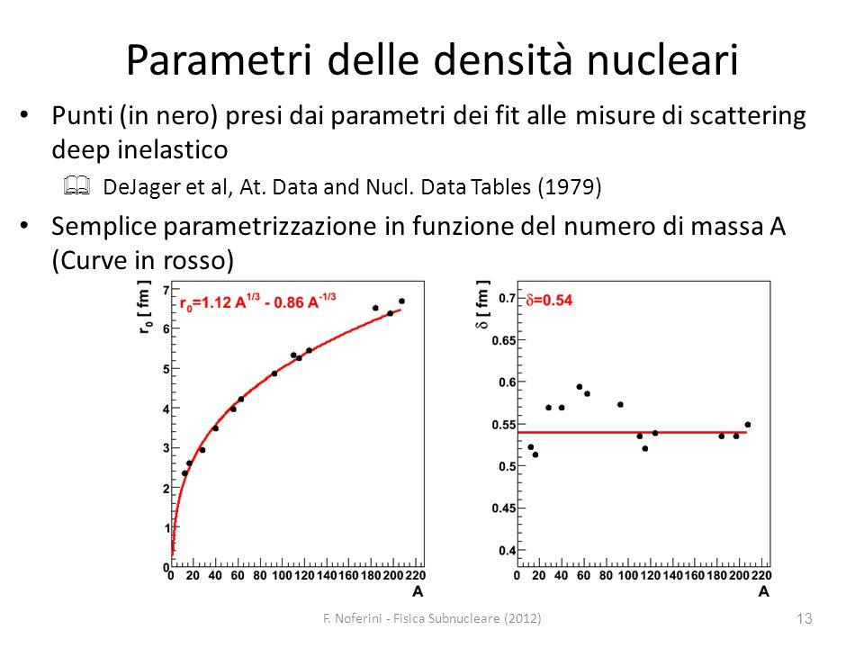 13 Parametri delle densità nucleari Punti (in nero) presi dai parametri dei fit alle misure di scattering deep inelastico DeJager et al, At. Data and