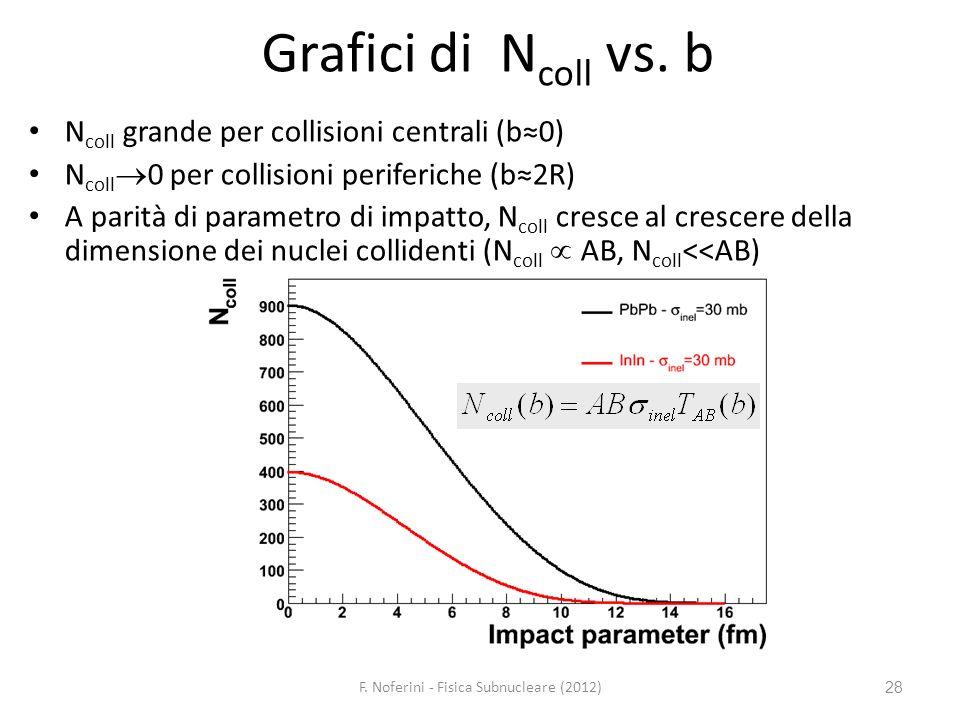 28 Grafici di N coll vs. b N coll grande per collisioni centrali (b0) N coll 0 per collisioni periferiche (b2R) A parità di parametro di impatto, N co