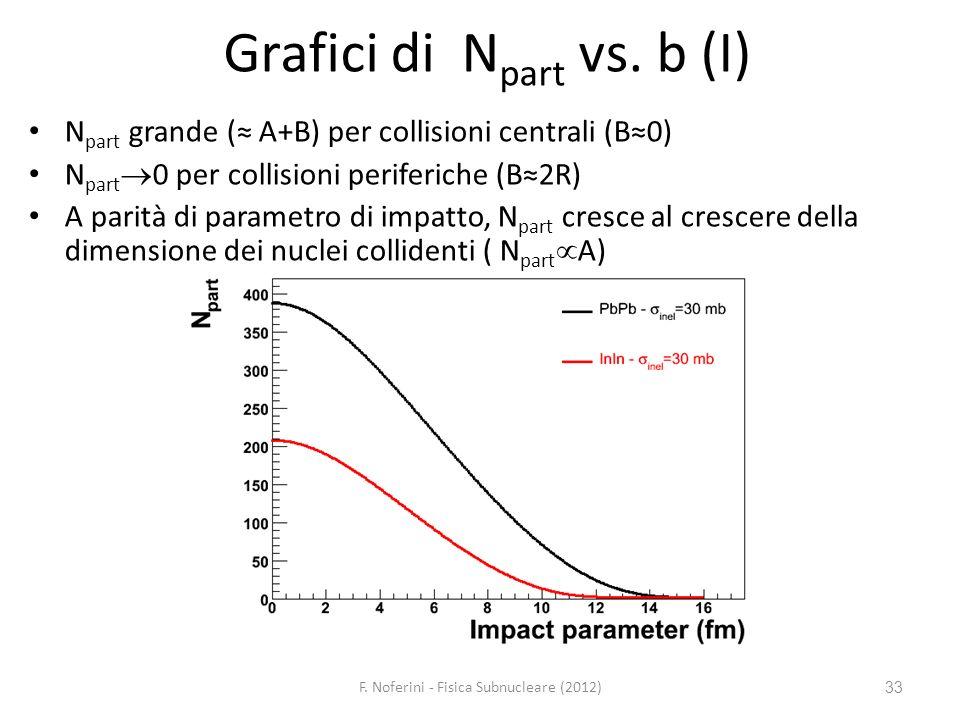 33 Grafici di N part vs. b (I) N part grande ( A+B) per collisioni centrali (B0) N part 0 per collisioni periferiche (B2R) A parità di parametro di im