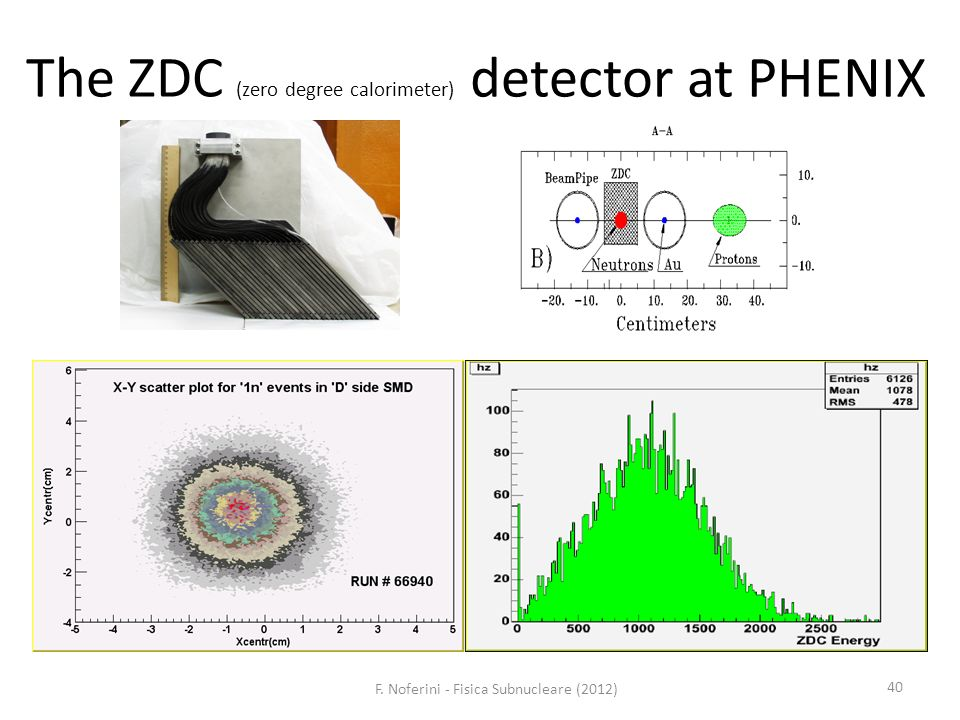 40 The ZDC (zero degree calorimeter) detector at PHENIX