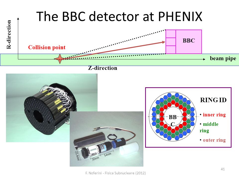 F. Noferini - Fisica Subnucleare (2012) 41 The BBC detector at PHENIX beam pipe Z-direction R-direction Collision point BBC inner ring middle ring out