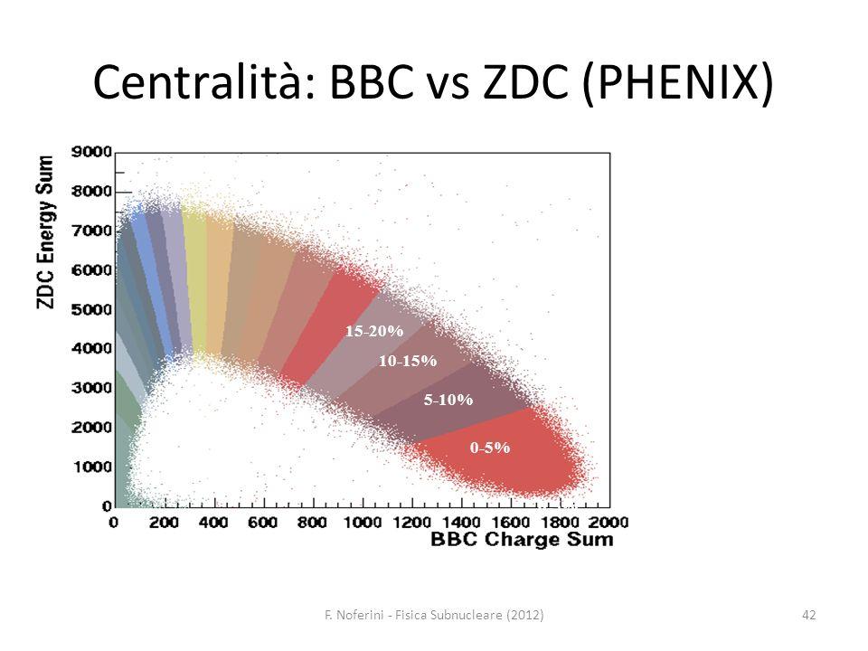 F. Noferini - Fisica Subnucleare (2012) 42 Centralità: BBC vs ZDC (PHENIX) 0-5% 15-20% 10-15% 0-5% 5-10%