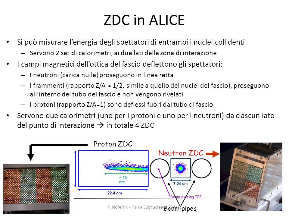 43 ZDC in ALICE Si può misurare lenergia degli spettatori di entrambi i nuclei collidenti – Servono 2 set di calorimetri, ai due lati della zona di in