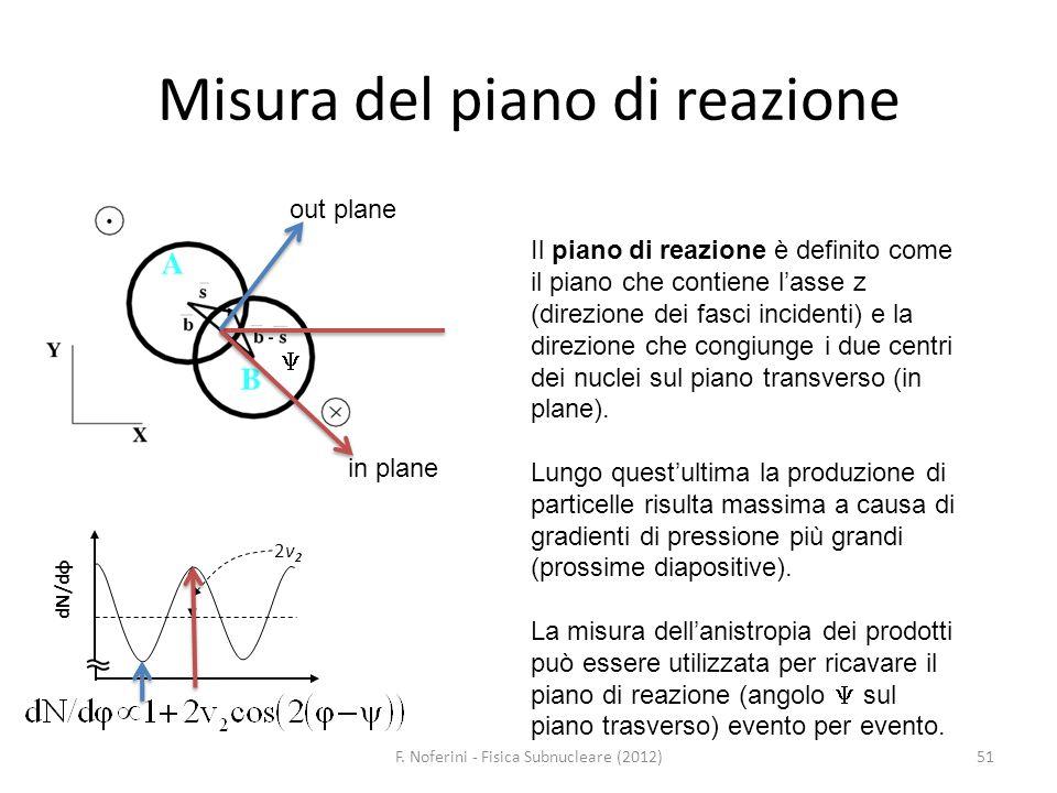 Misura del piano di reazione 51F. Noferini - Fisica Subnucleare (2012) dN/dφ 2v22v2 out plane in plane Il piano di reazione è definito come il piano c