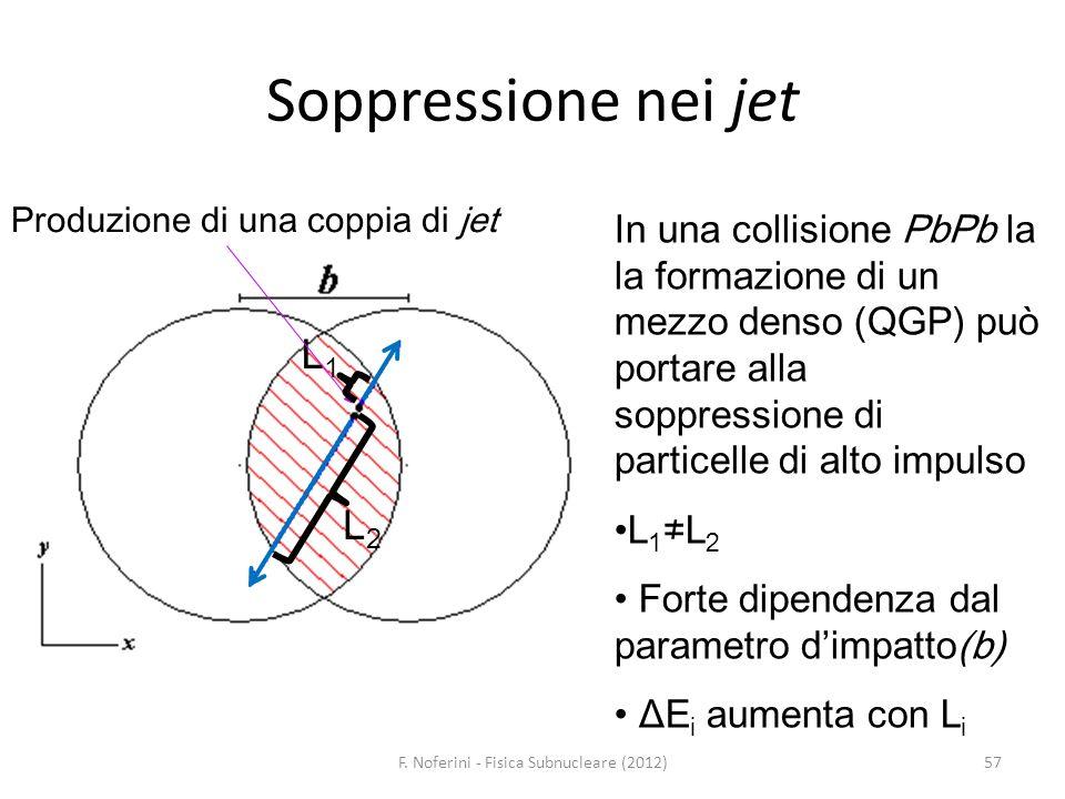 Soppressione nei jet F. Noferini - Fisica Subnucleare (2012)57 L1L1 L2L2 In una collisione PbPb la la formazione di un mezzo denso (QGP) può portare a