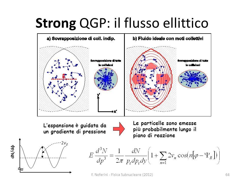 64 Strong QGP: il flusso ellittico L espansione è guidata da un gradiente di pressione Le particelle sono emesse pi ù probabilmente lungo il piano di