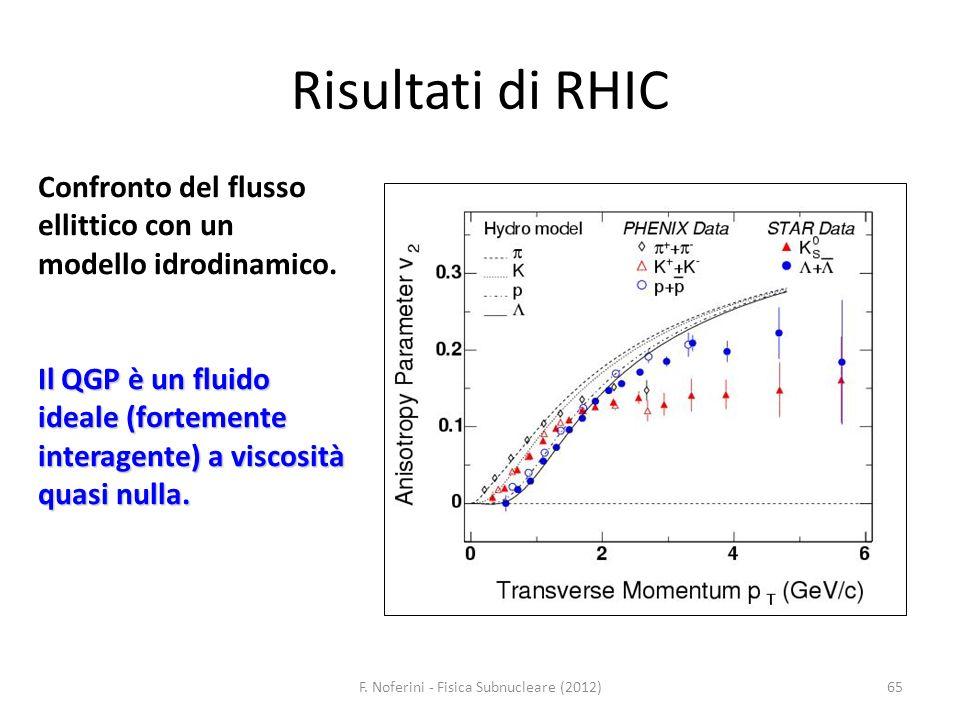 65 Risultati di RHIC Confronto del flusso ellittico con un modello idrodinamico. Il QGP è un fluido ideale (fortemente interagente) a viscosità quasi