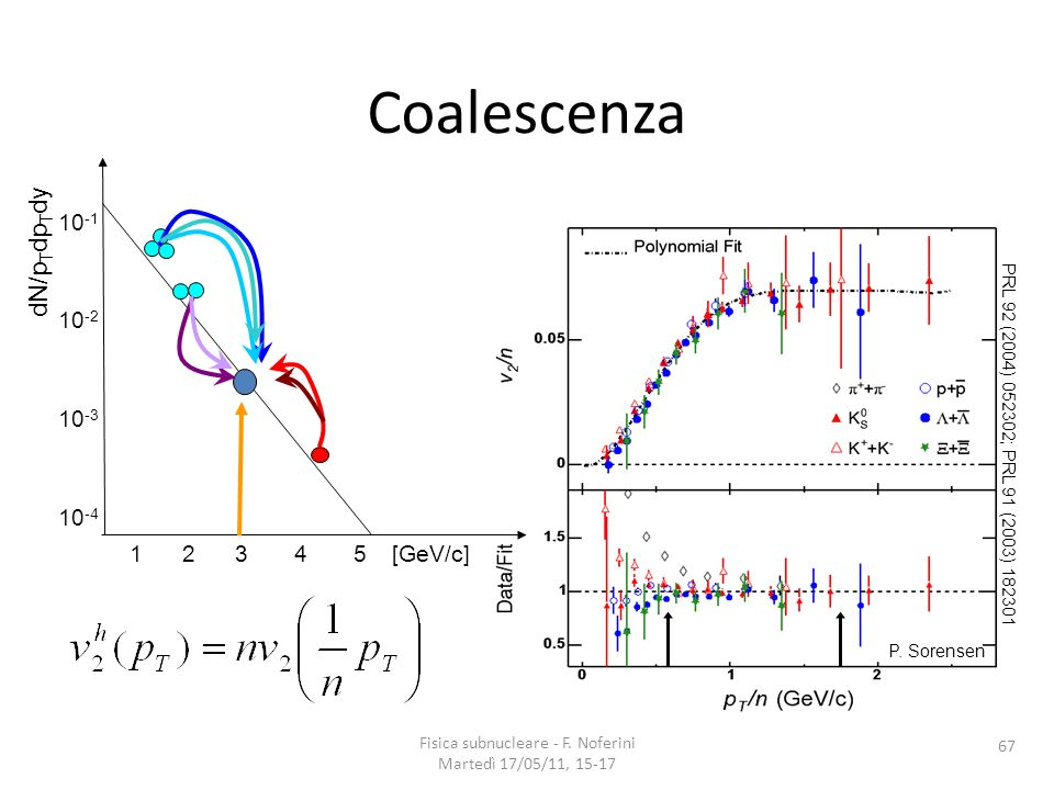 PRL 92 (2004) 052302; PRL 91 (2003) 182301 P. Sorensen 67 1 2 3 4 5 [GeV/c] 10 -1 10 -2 10 -3 10 -4 dN/p T dp T dy Fisica subnucleare - F. Noferini Ma