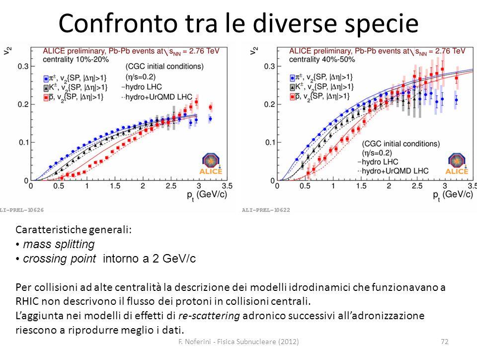 Confronto tra le diverse specie F. Noferini - Fisica Subnucleare (2012)72 Caratteristiche generali: mass splitting crossing point intorno a 2 GeV/c Pe