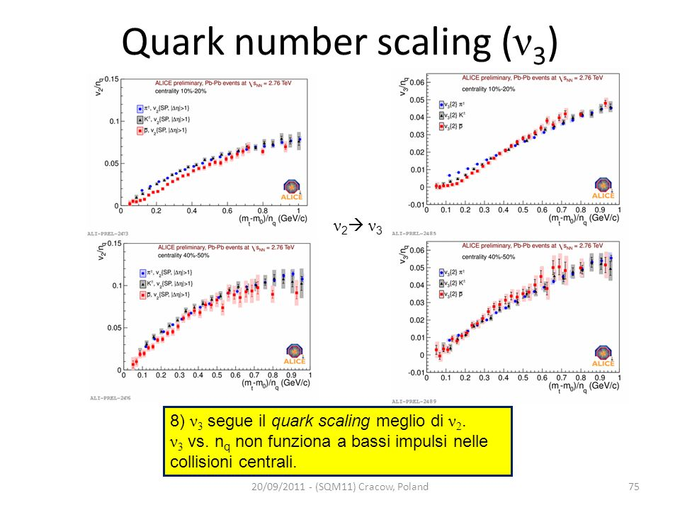 Quark number scaling ( ν 3 ) 20/09/2011 - (SQM11) Cracow, Poland ν 2 ν 3 75 8) ν 3 segue il quark scaling meglio di ν 2. ν 3 vs. n q non funziona a ba