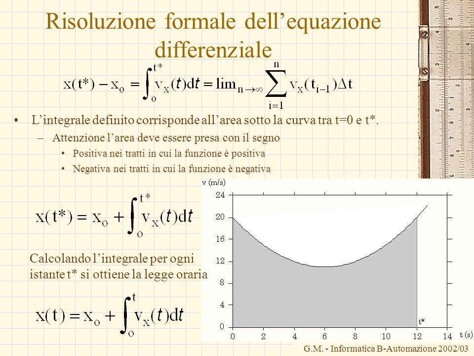 G.M. - Informatica B-Automazione 2002/03 Risoluzione formale dellequazione differenziale Lintegrale definito corrisponde allarea sotto la curva tra t=