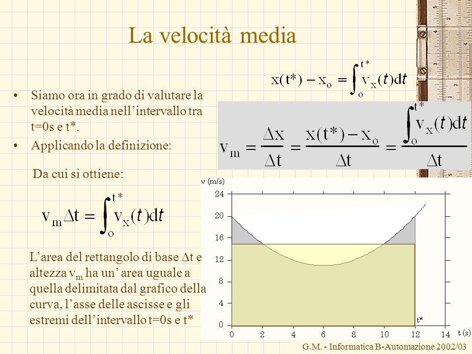 G.M. - Informatica B-Automazione 2002/03 La velocità media Siamo ora in grado di valutare la velocità media nellintervallo tra t=0s e t*. Applicando l