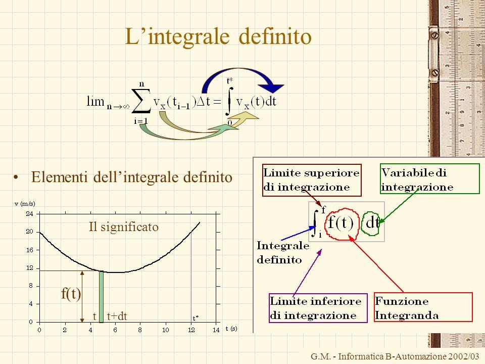 G.M. - Informatica B-Automazione 2002/03 Lintegrale definito Elementi dellintegrale definito t t+dt f(t) Il significato