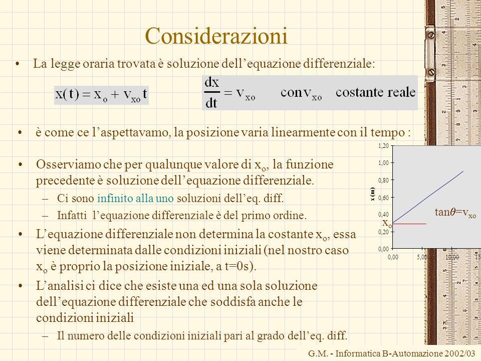 G.M. - Informatica B-Automazione 2002/03 Considerazioni La legge oraria trovata è soluzione dellequazione differenziale: è come ce laspettavamo, la po