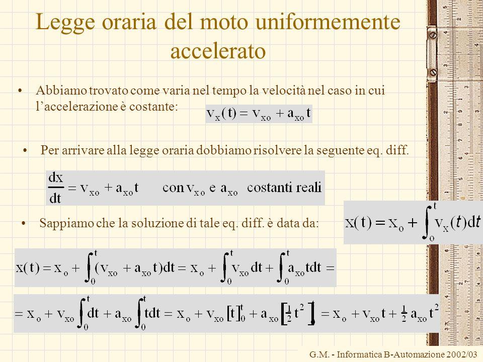 G.M. - Informatica B-Automazione 2002/03 Legge oraria del moto uniformemente accelerato Abbiamo trovato come varia nel tempo la velocità nel caso in c